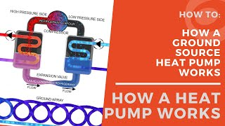 How A Ground Source Heat Pump Works (HD) thumbnail