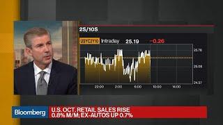 U.S. Retail Sales Post Biggest Gain in Five Months on Gasoline, Autos