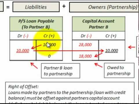Partnership Accounting Liquidation Right Of Offset Of Loan To  Partners Capital Deficit