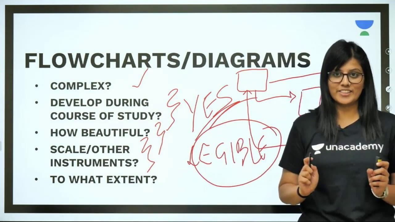 How to Curate Diagrams and Flowcharts for UPSC CSE/IAS 2020 I Minal  Karanwal (AIR 35)