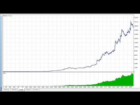 Best Forex Robot 95% Win - 100 $ - 500.000 $ in 1 year - USDCAD H1 chart - ProfitKingEA