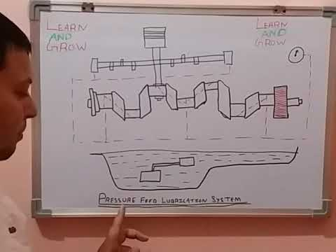 Pressure Feed Lubrication System (हिन्दी ) - YouTubeYouTube
