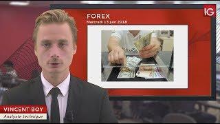 Bourse - EUR/USD, Powell puis Draghi - IG 13.06.2018