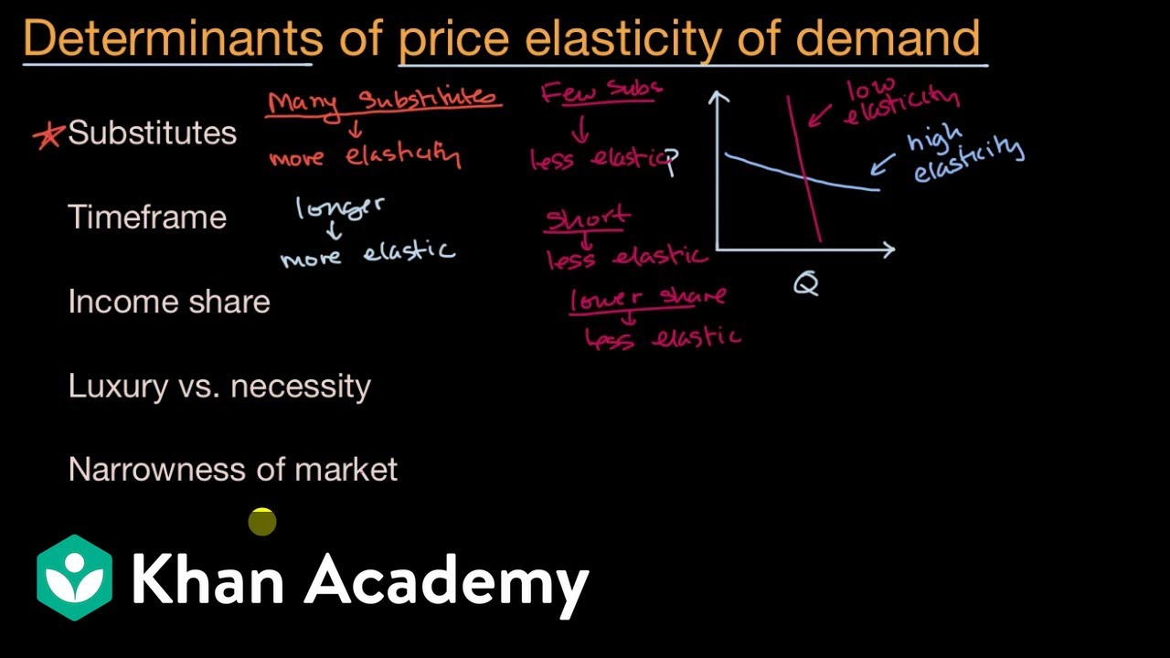 Determinants Of Price Elasticity Of Demand Video Khan Academy