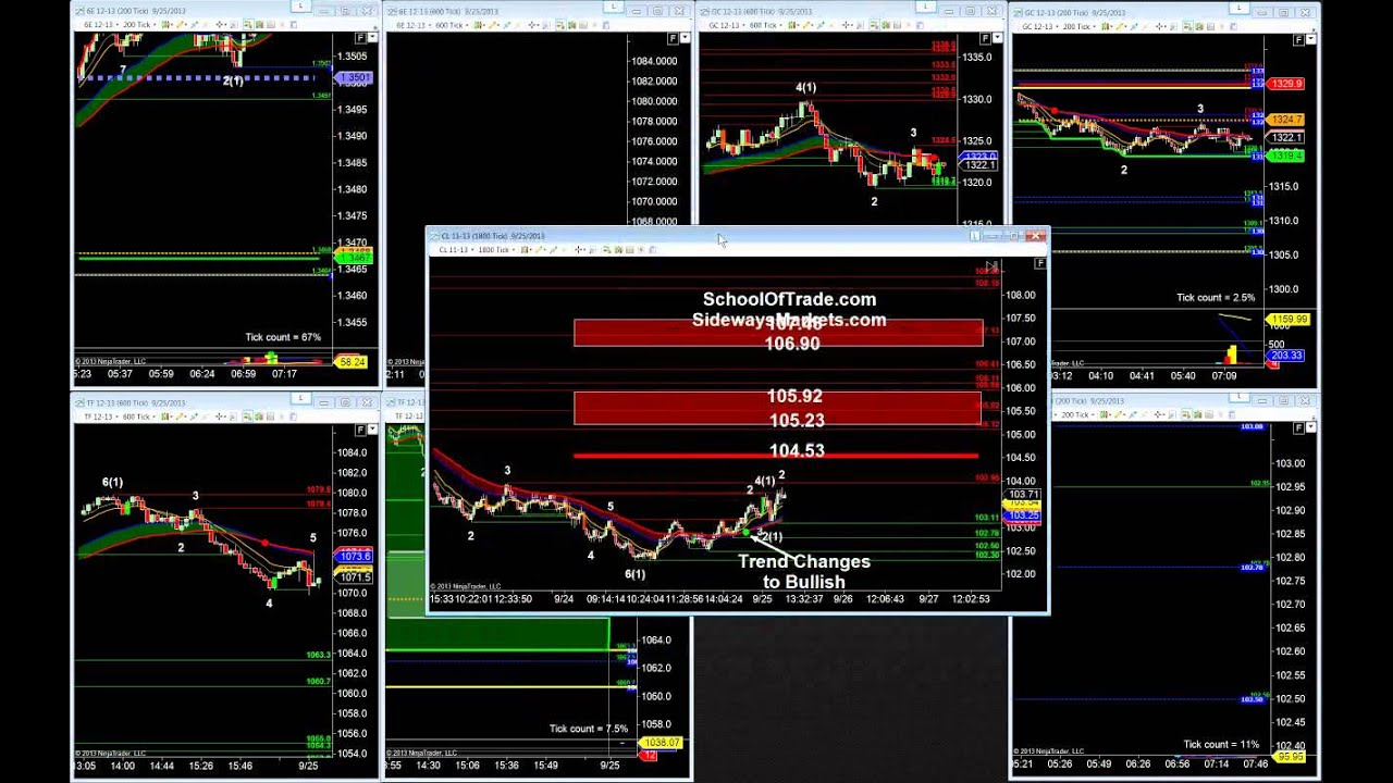 Trading options on crude oil
