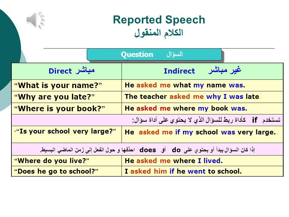 Basic English Grammar for Arab Students - Lesson 22 ...