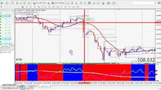 How to trade Forex RSI and CCI Trading Strategy