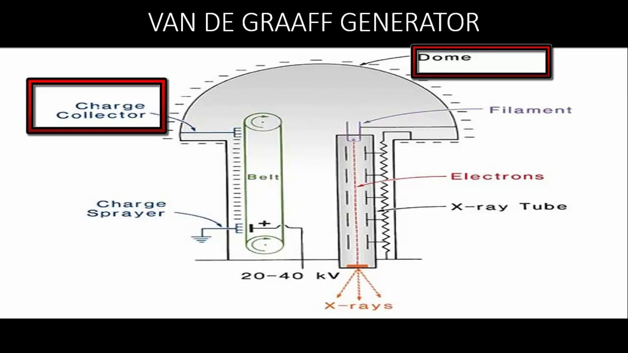 hight resolution of van de graaff x ray generator