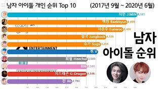 남자 아이돌 순위 Top 10 [지민, 강다니엘, 차은우] Kpop Boy Idol Ranking