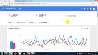 28.如何知道流行趨勢,Google trend,使用正確的關鍵字,製作流行的Youtube影片