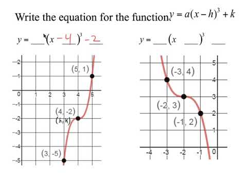 Writing The Function Of A Cubic Given A Graph Youtube