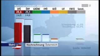 Wahl 08- Die erste Hochrechnung