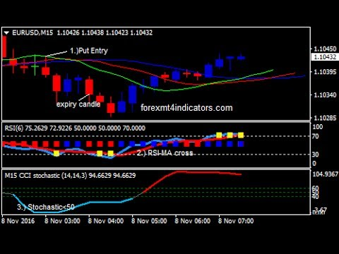 Currency Binary Options Learn Online Trading Alligator Pattern