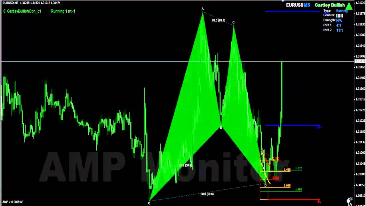 Forex harmonics indicator