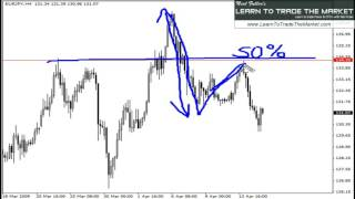 How to Trade The False Break Pattern   Forex Trading By Nial Fuller