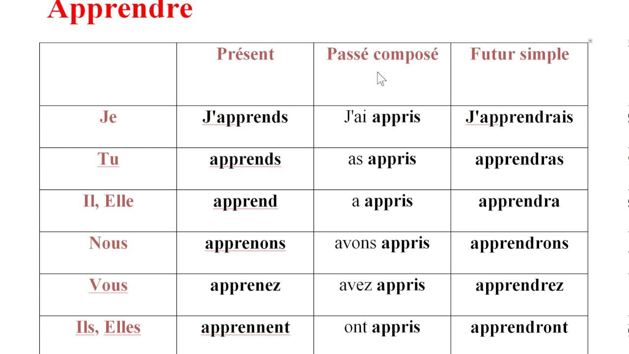La Conjugaison Du Verbe Apprendre تصريف فعل يتعلم Youtube