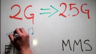 Historia de la Telefonia Movil versión 2014