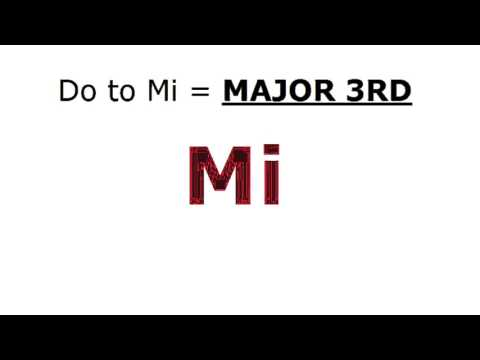 Two Answer Solfege Quiz #1 (Re or Mi?)