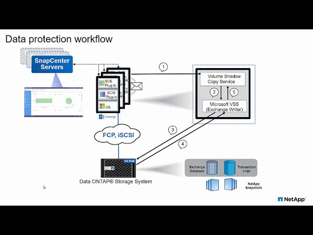Protect Your Data with SnapCenter for Microsoft Exchange