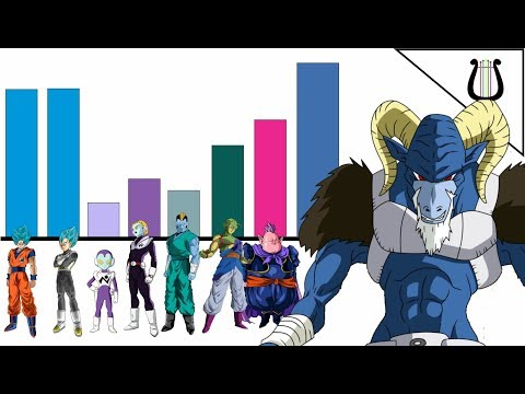 Los Niveles De Poder De Saga De Moro - Dragon Ball Super