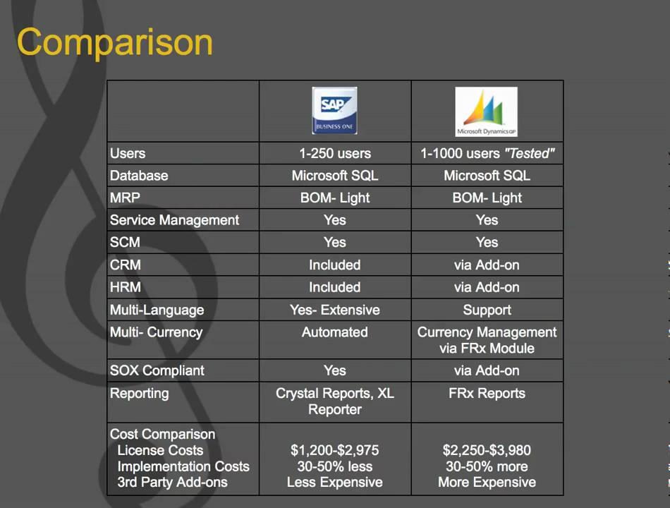 SAP Business One vs Microsoft Dynamics GP