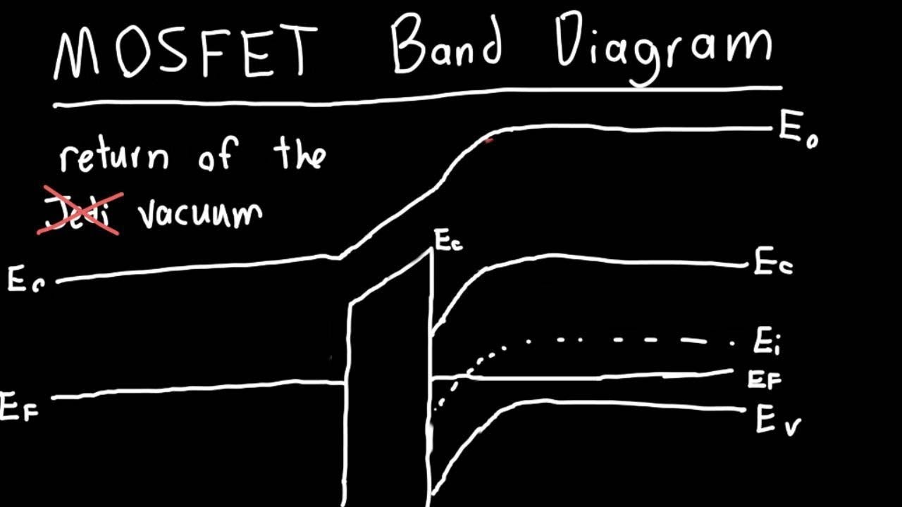 Mosfet Band Diagram Explained Part 2