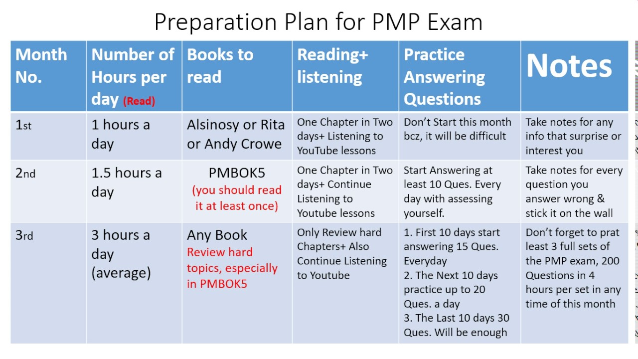 preparation plan for pmp exam youtube