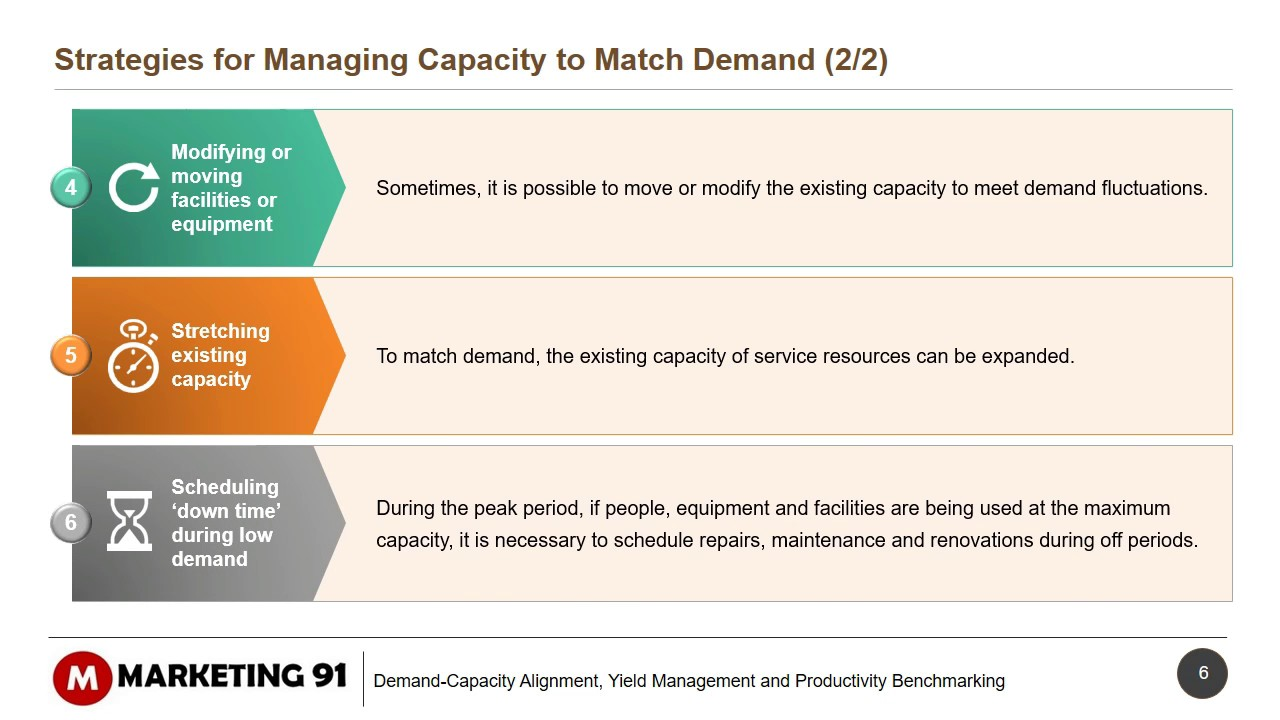 Managing demand and managing capacity in service marketing demand managing demand and managing capacity in service marketing demand and capacity alignment malvernweather Gallery