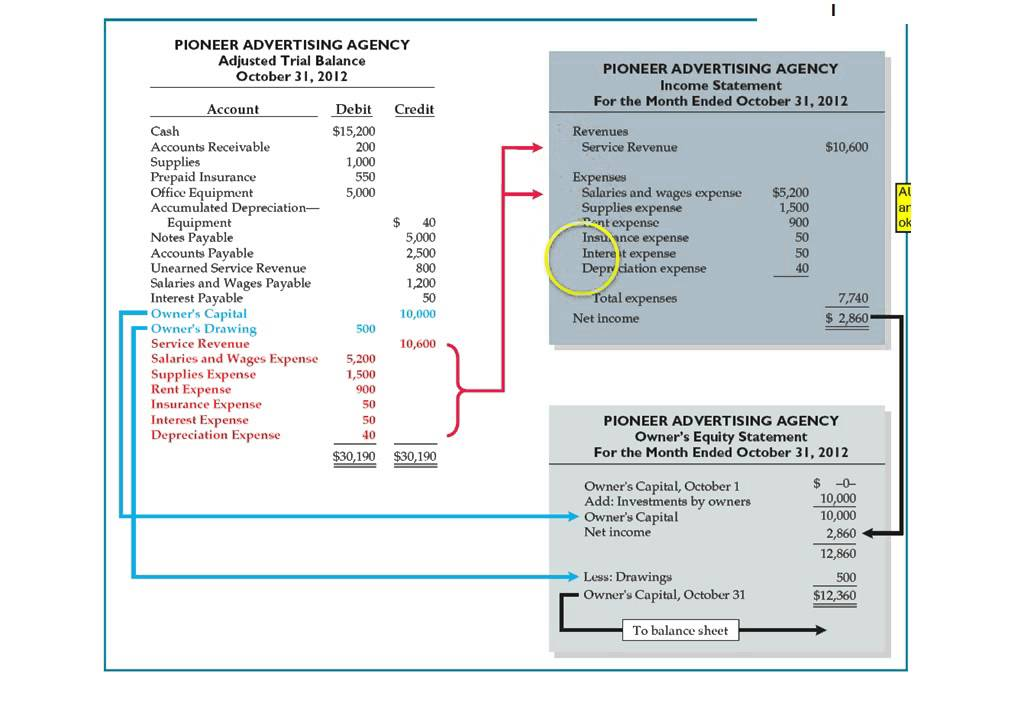 Trail Balance Sheet Income And Expenditure Account And Balance
