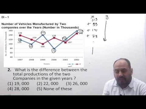 DI questions -part 1 | Line Graph Tricks | Data Interpretation |