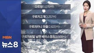 '히말라야' 김창호 원정대 이동 경로는?