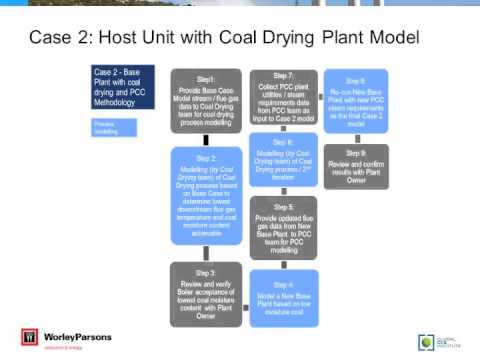 Webinar: Post-combustion carbon capture - Thermodynamic modelling