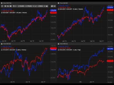 Spread- und Ratio-Trading: (F-)DAX vs. S&P 500 (E-mini-Future)