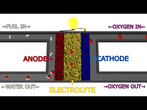 Solid Oxide Fuel Cell (SOFC) Explained With Animation - YouTube