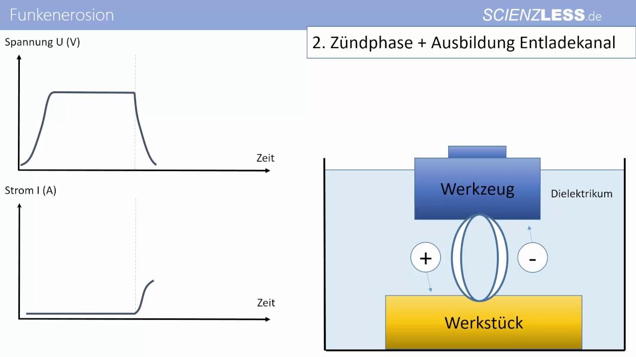 3 Phasen Strom Dimmer Wiring Diagram Die 4 Der Funkenerosion Funkenerodieren Spannungsverlauf Maschinenbau