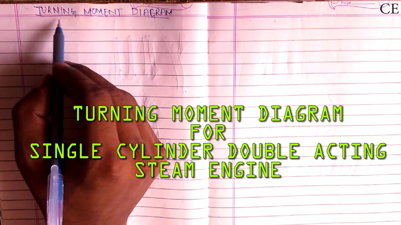 turning moment diagram for single cylinder double acting steam engine ||  lec 1
