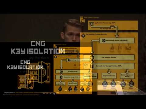 DEF CON 24 - Jake Kambic - Cunning with CNG: Soliciting Secrets from Schannel
