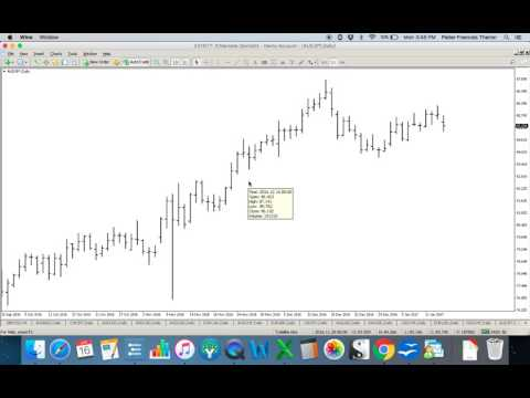 Introduction to Candlestick Charts