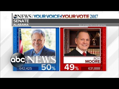 Special Report: Democrat Doug Jones wins Alabama Senate race