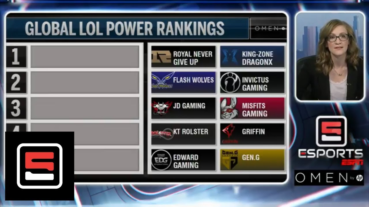 premium selection 7c194 c0c6f LoL Global Power Rankings  No. 1 falls to No. 5  July 23, 2018    Esports    ESPN