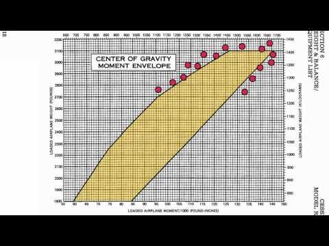 Weight and Balance Calculation Tutorial - YouTube
