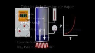 Presión de vapor,Ebullición y Cambios de Estado.