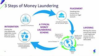 Real-Time CDC and Data Quality at Scale Washes Out Money Laundering