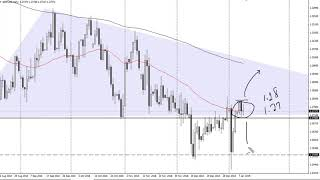GBP/USD Technical Analysis for January 10, 2019 by FXEmpire.com