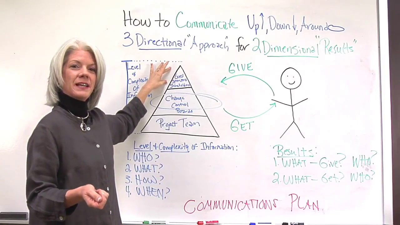 Project Communication Plan: Key To Effective Communication In Projects ...