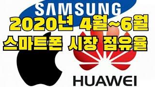 화웨이가 1위? 삼성은? 10년만에 바뀐 스마트폰 전세…