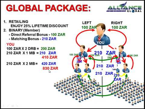 AIM GLOBAL SOUTH AFRICA MARKETING PLAN IN RANDS - HOW TO JOIN ALLIANCE IN MOTION GLOBAL SOUTH AFRICA