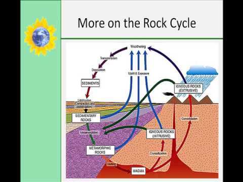 How Rocks Form - YouTube