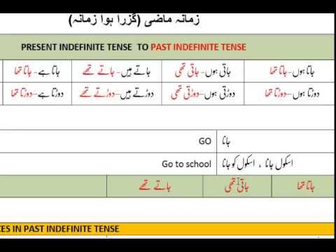Lesson-26 Urdu Sentences with Past Indefinite Tense Part-1/2 - YouTube
