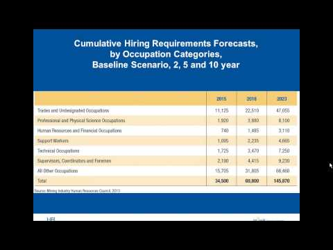 Hiring requirements and available talent for Canadian mining 2013-2023 - Eastern